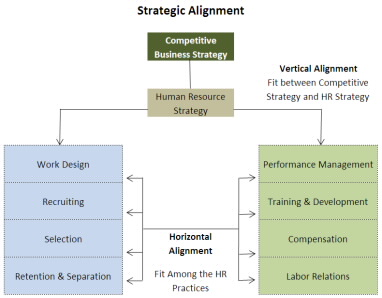 Essay Example: Human Resources Strategic Direction