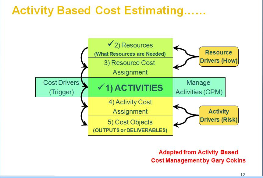 assigning costs to cost objects Answer to assigning costs to cost objects provides information for decision making can be accomplished in a number of ways can b.