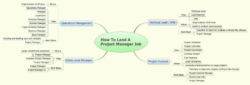 How To Land A Project Manager Job