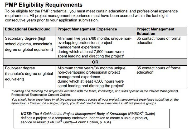 Pmp Requirements Project Management Knowledge Base