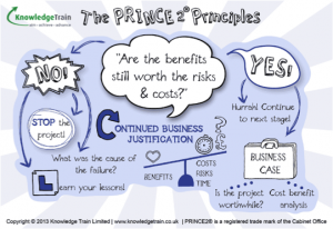 The Prince 2 Principle Free Ebook