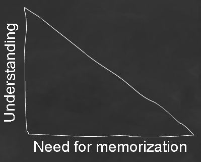 PMP Exam: Understanding Versus Need For Memorization