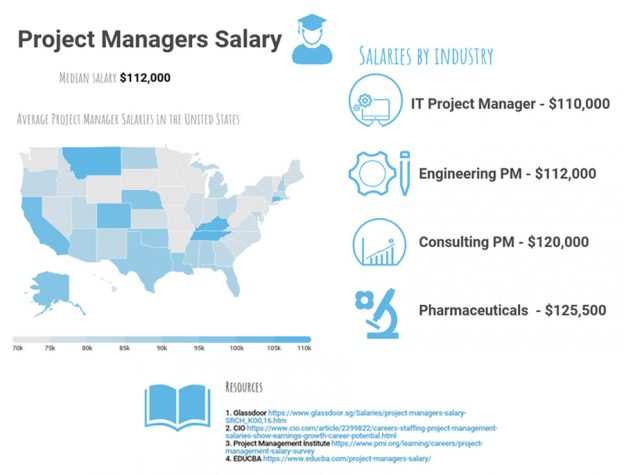 How much does a project manager earn